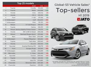A JATO legfrissebb adati alapján négy szegmensben is a Toyota vezeti a világranglistát