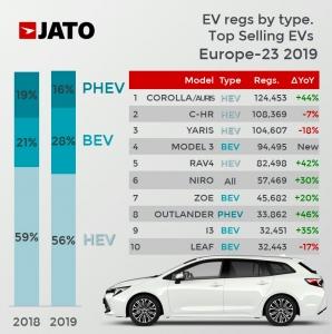 JATO Dynamics: Európa dinamikusan növekvő villamosított járműpiacán a Toyota az első