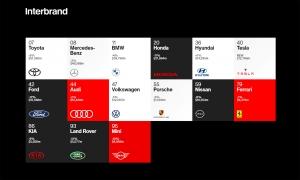 Interbrand 2020: továbbra is a Toyota a világ legértékesebb autógyártója